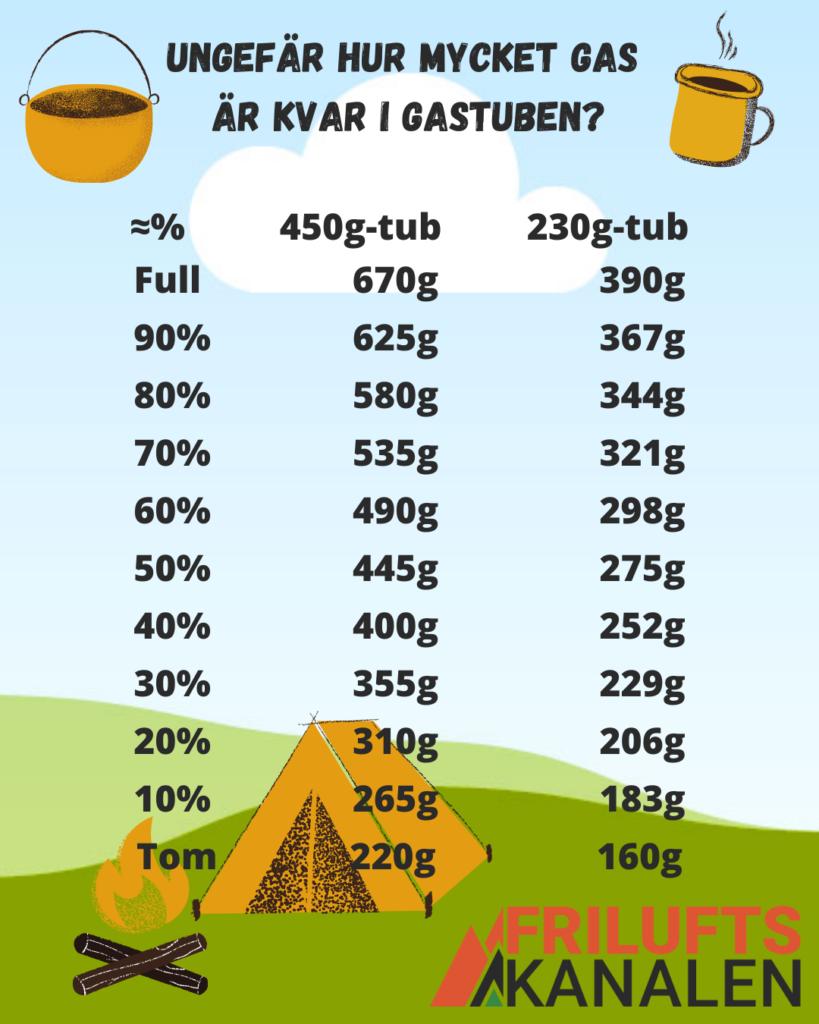 En tabell över mängden gas kvar i gasflaskan